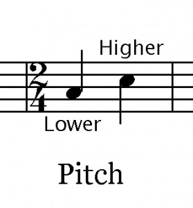 Blog Aticle Graphic Pitch 279x300 Basic Characteristics of Sound