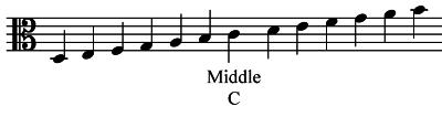 Music's Secret Stairway - C Clef