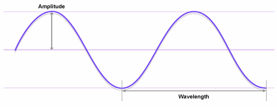 Parts of the Sine Wave