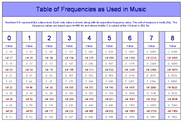 Eight Octave Note Values - Frequency Table