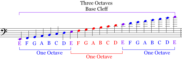 Three Octaves Colored Bass Clef Note Identification   Music Theory
