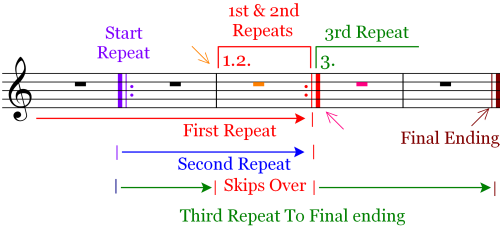 Flow Chart of Musical Repeats