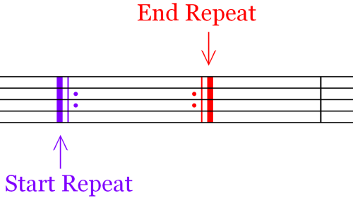 Start and End Symbols in Music - Repeat