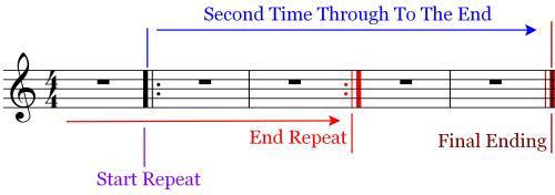 Flow Chart - Repeats