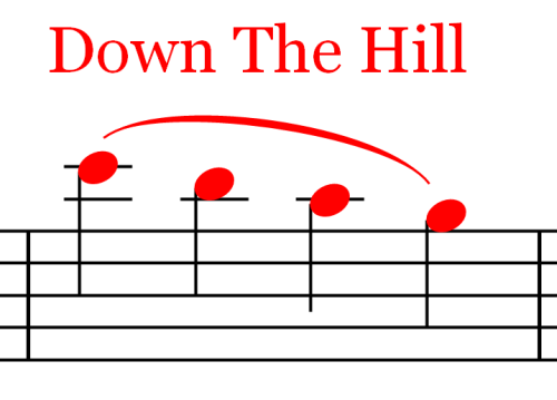 Ties and Slurs Down The Hill Ties and Slurs   Music Theory   Part 18