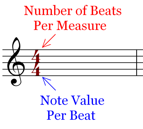 Meaning of the Time Signature Symbol