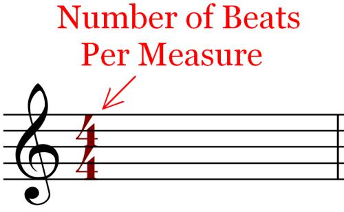 Meter - 4-4 time