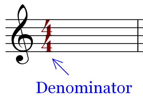 Lower Number in a Time Signature
