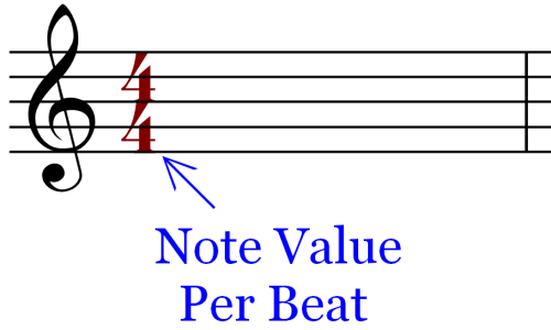 Bottom Numer of the Time Signature Symbol