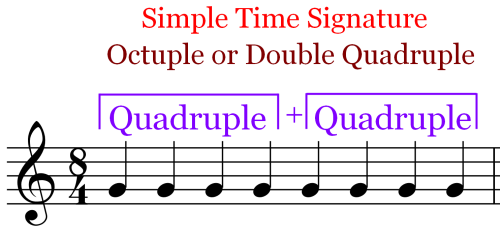 Quadruple Plus a Quadruple - Time Signature