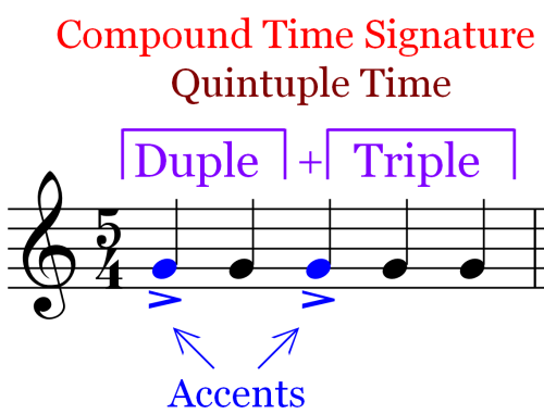 2 4 time signature music. Time Signatures Quintuple Time