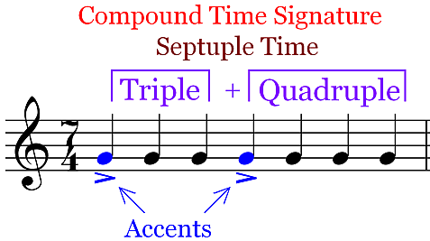 Septuple Time Signature