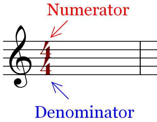 Notation Marking - Time Signature