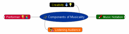 Musicality - Music Composition - Creativity Chart