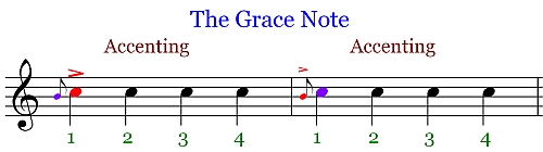 Accenting Symbol used with the grace note